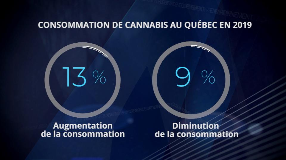 Les effets de la légalisation du cannabis